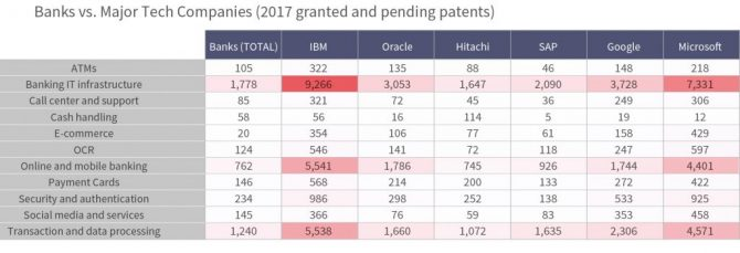 Banks vs major tech companies patents