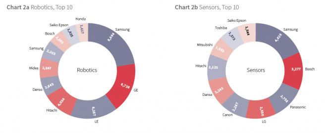 Robotics and sensors patent owners