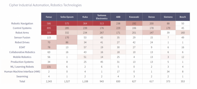 Industrial automation robotics technology patents