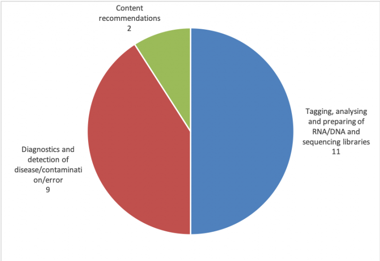 Grail patent portfolio pie chart