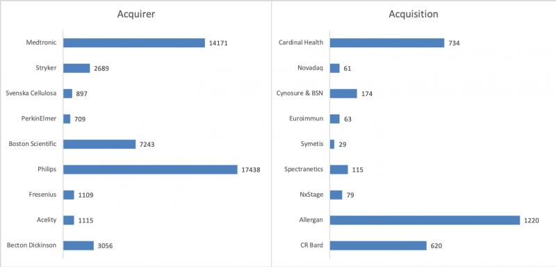 Size of patent portfolios - Medtech acquisitions