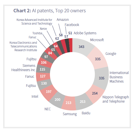 AI patents top 20 owners
