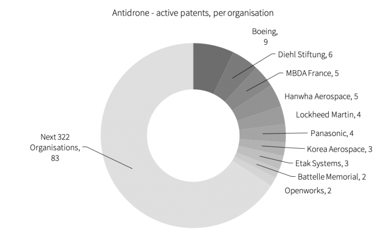 anti-drone patent owners