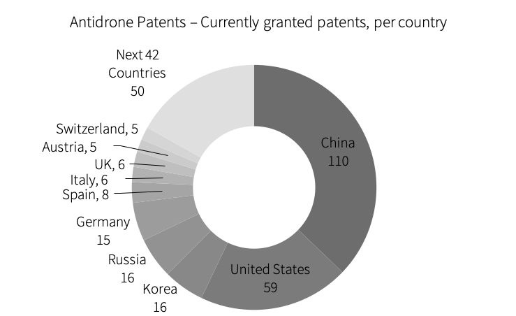 Anti-drone patents granted per country