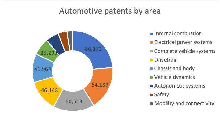 automotive patents by area