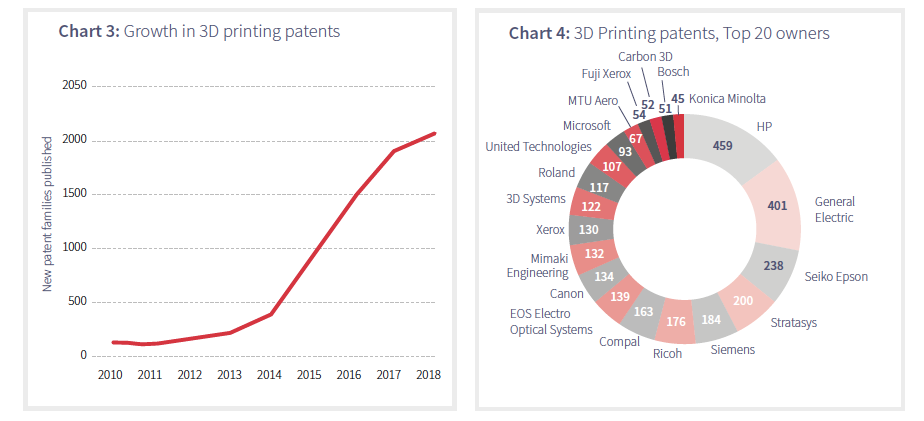 Growth in 3D printing patents