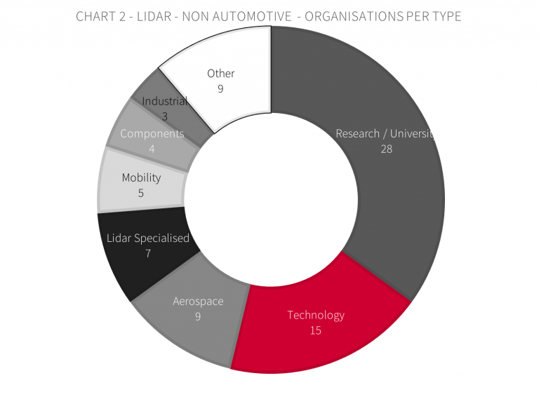 Lidar non-automotive - organisations per type