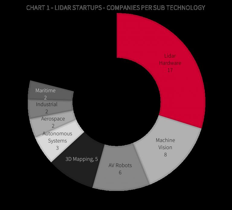 LIDAR startups - companies per sub technology