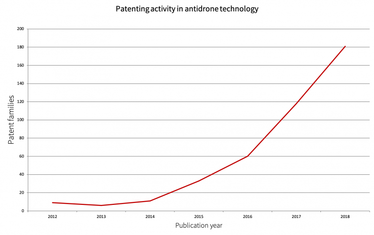 Anti-drone patent growth chart