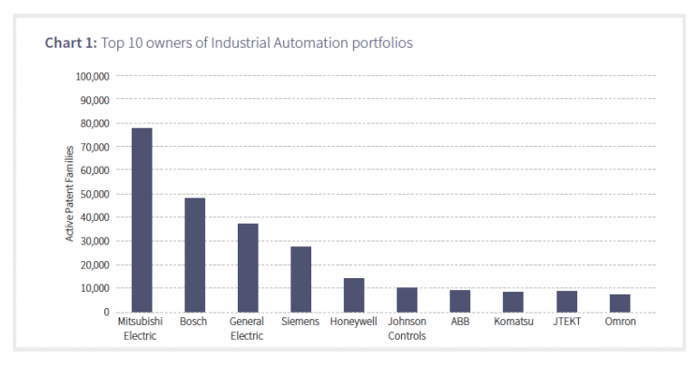 top 10 owners industrial automation